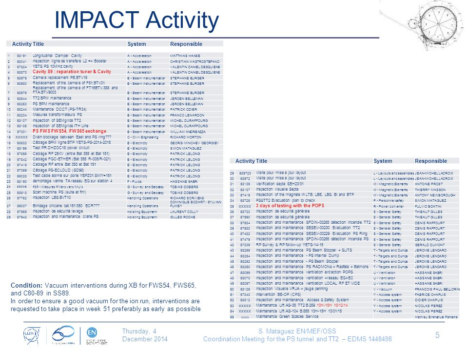 IMPACT Activity Thursday, 4 December 2014 S.