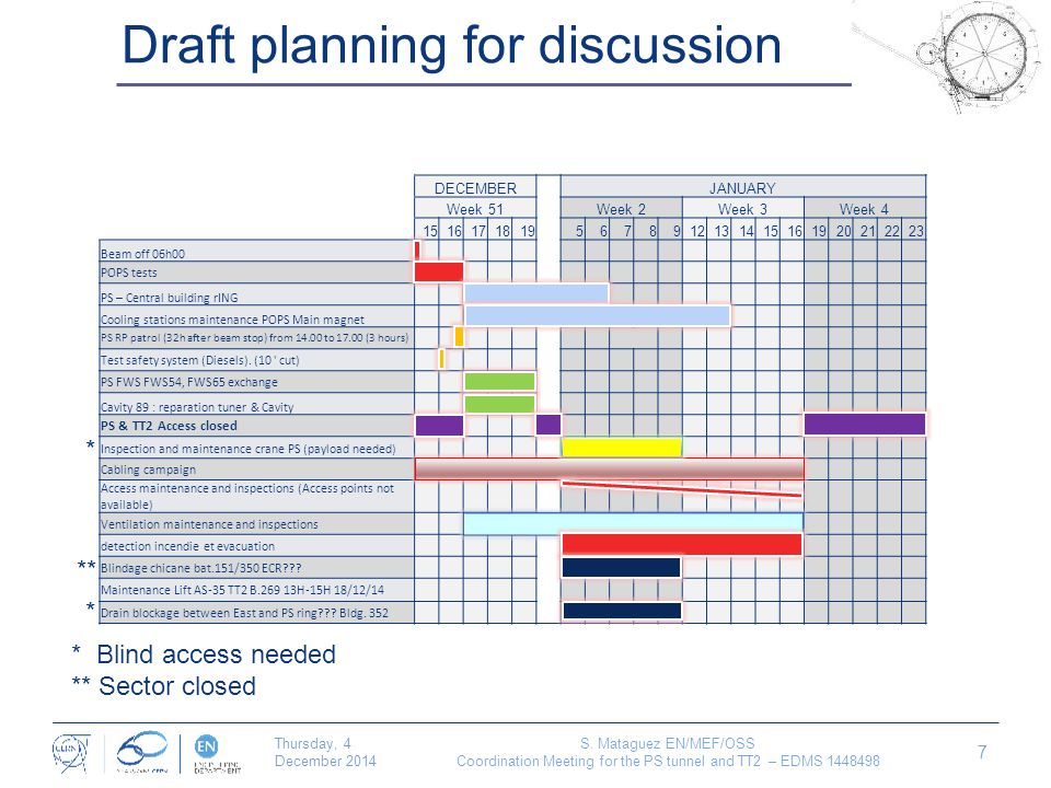 Draft planning for discussion Thursday, 4 December 2014 S.