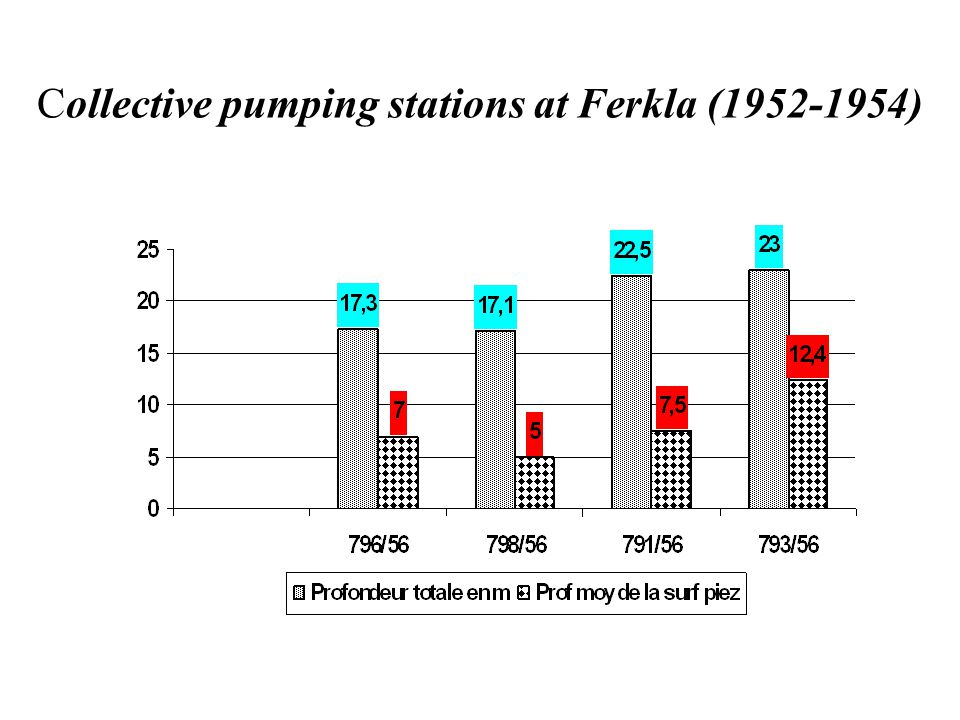 Collective pumping stations at Ferkla (1952-1954)
