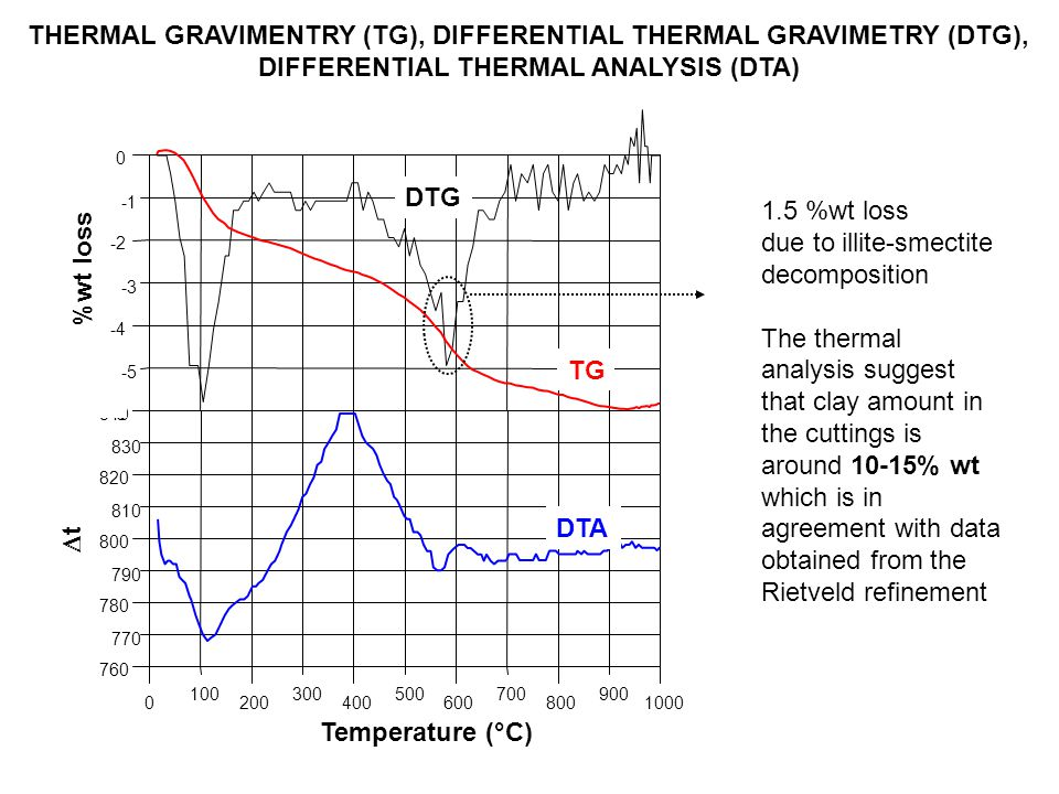 1.5 %wt loss due to illite-smectite decomposition The thermal analysis suggest that clay amount in the cuttings is around 10-15% wt which is in agreem