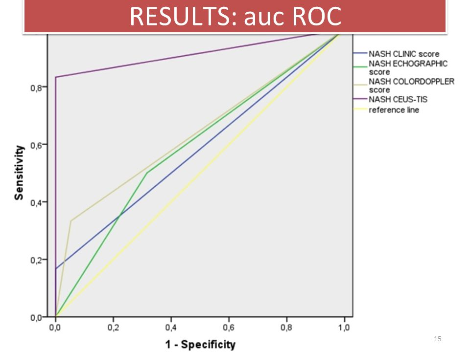 15 RESULTS: auc ROC