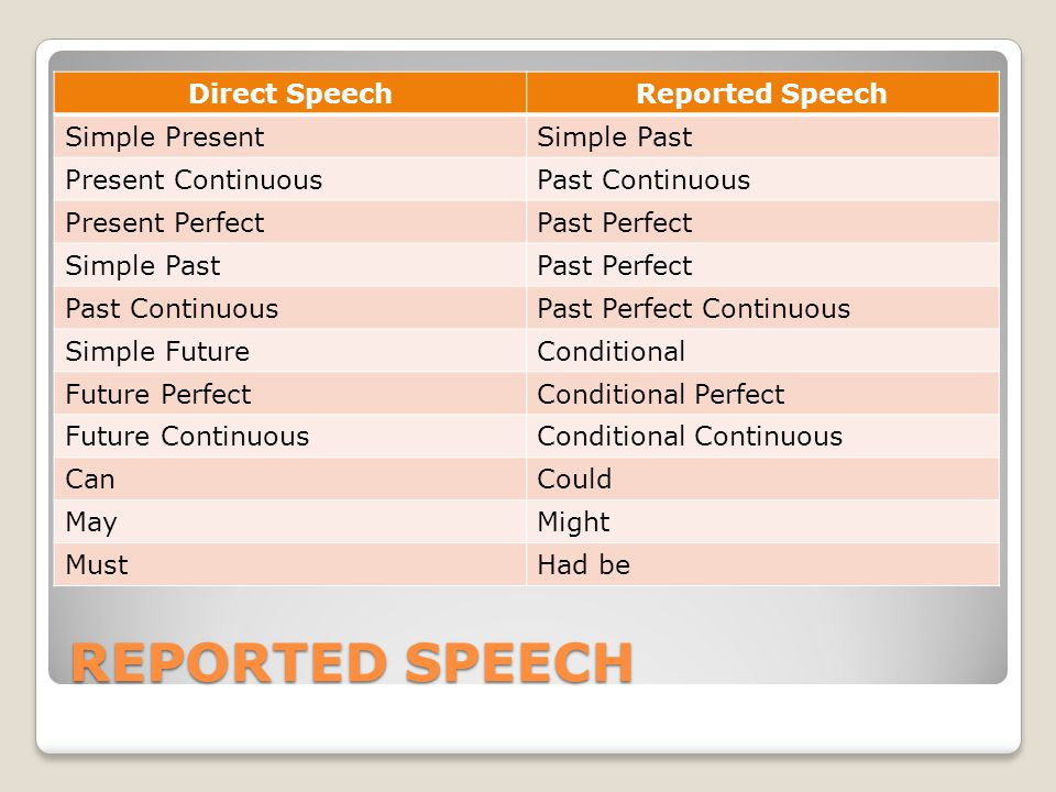 REPORTED SPEECH Direct SpeechReported Speech Simple PresentSimple Past Present ContinuousPast Continuous Present PerfectPast Perfect Simple PastPast Perfect Past ContinuousPast Perfect Continuous Simple FutureConditional Future PerfectConditional Perfect Future ContinuousConditional Continuous CanCould MayMight MustHad be
