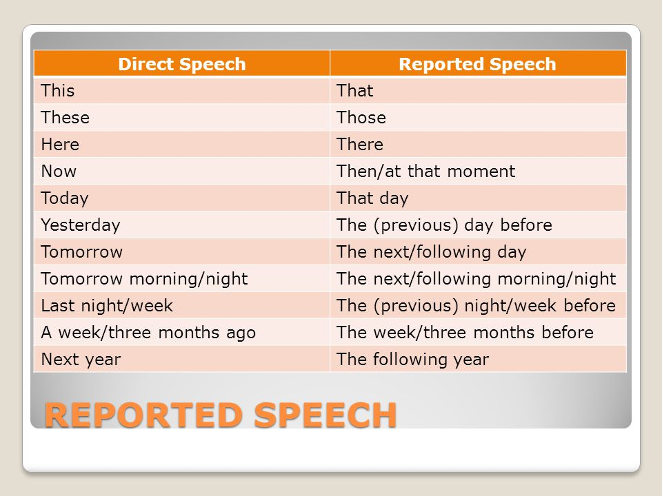 REPORTED SPEECH Direct SpeechReported Speech ThisThat TheseThose HereThere NowThen/at that moment TodayThat day YesterdayThe (previous) day before TomorrowThe next/following day Tomorrow morning/nightThe next/following morning/night Last night/weekThe (previous) night/week before A week/three months agoThe week/three months before Next yearThe following year