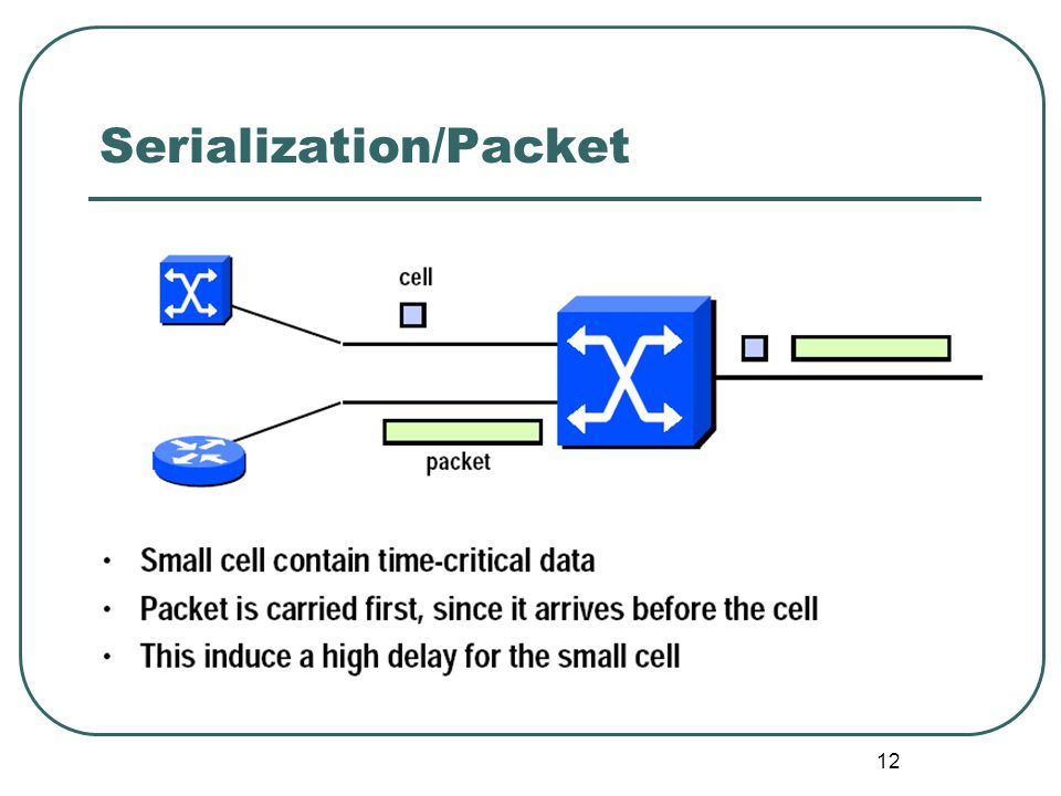 12 Serialization/Packet