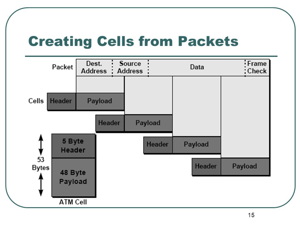 15 Creating Cells from Packets