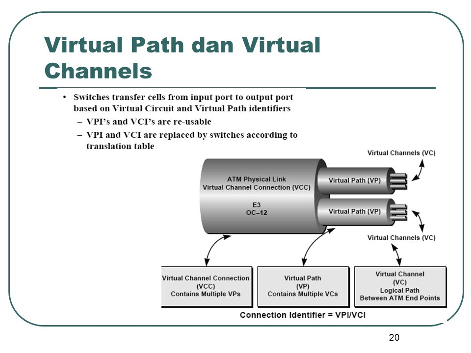 20 Virtual Path dan Virtual Channels