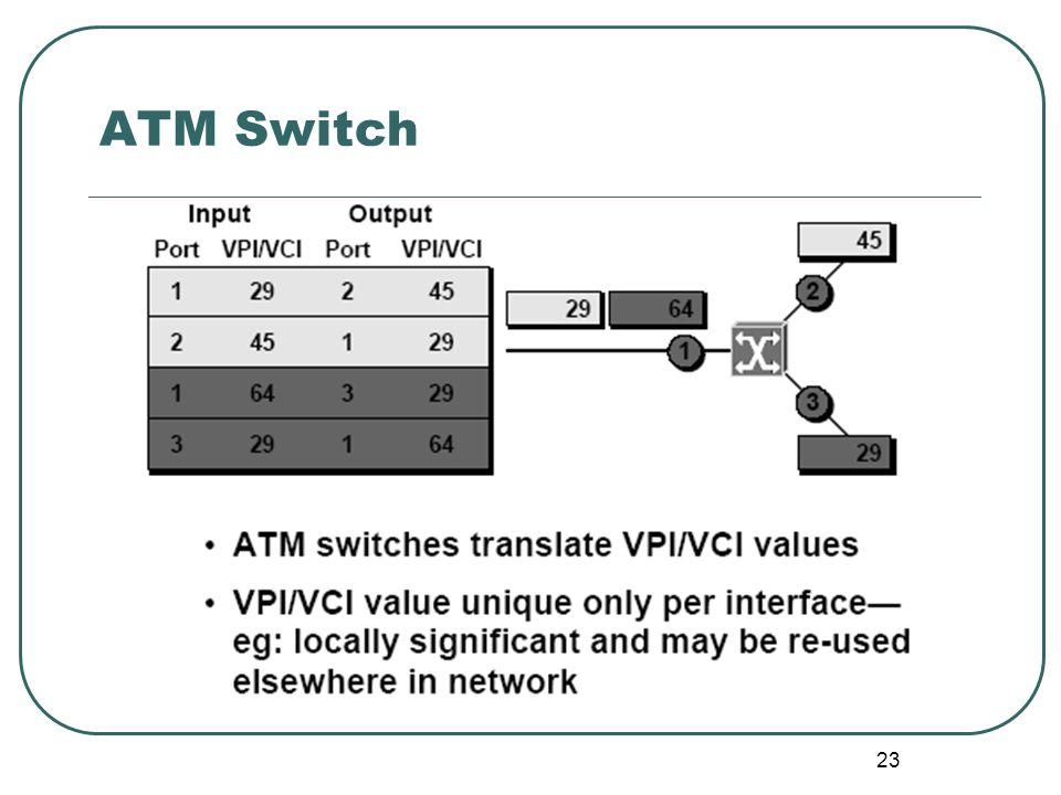 23 ATM Switch