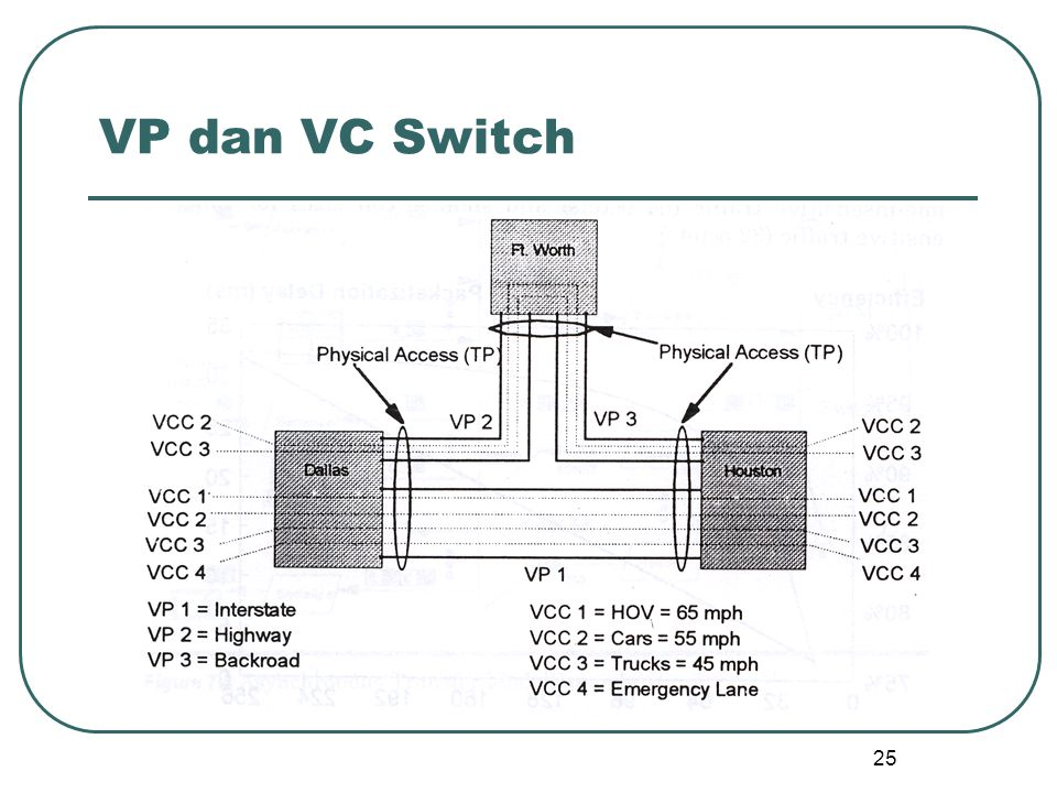 25 VP dan VC Switch