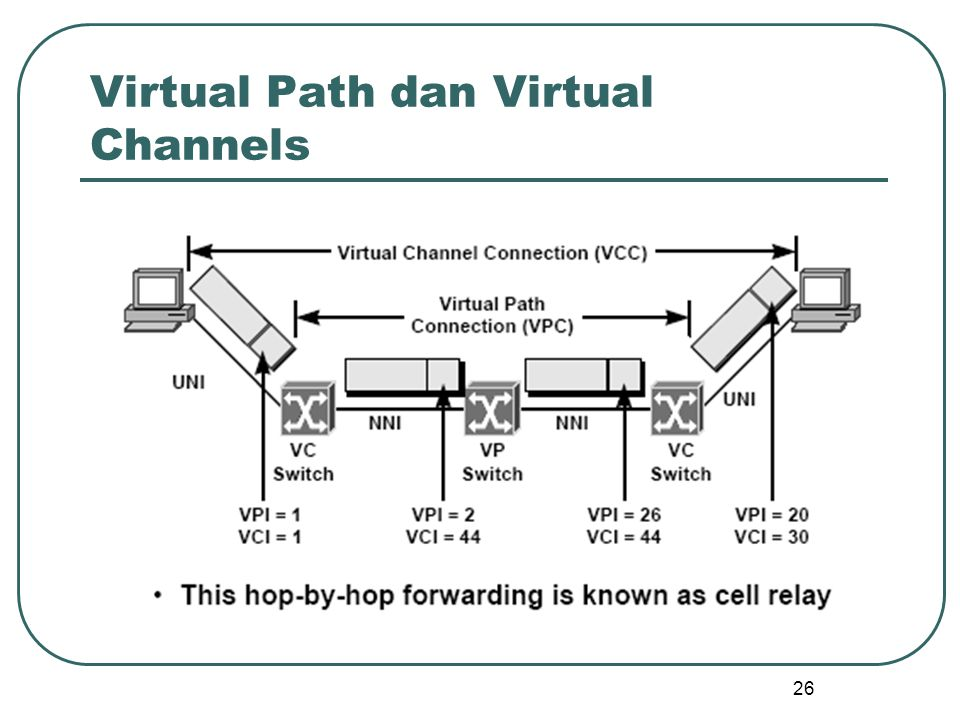 26 Virtual Path dan Virtual Channels