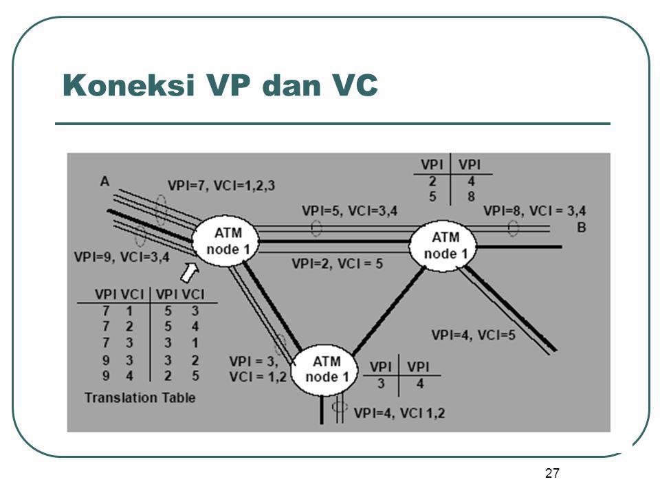 27 Koneksi VP dan VC
