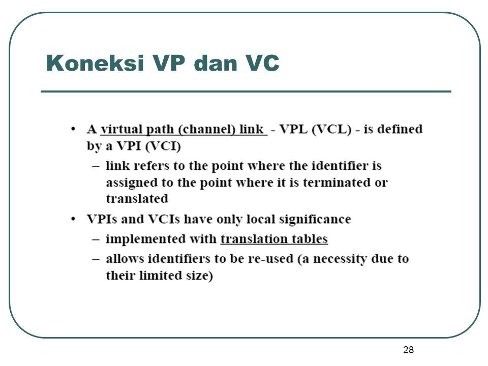 28 Koneksi VP dan VC