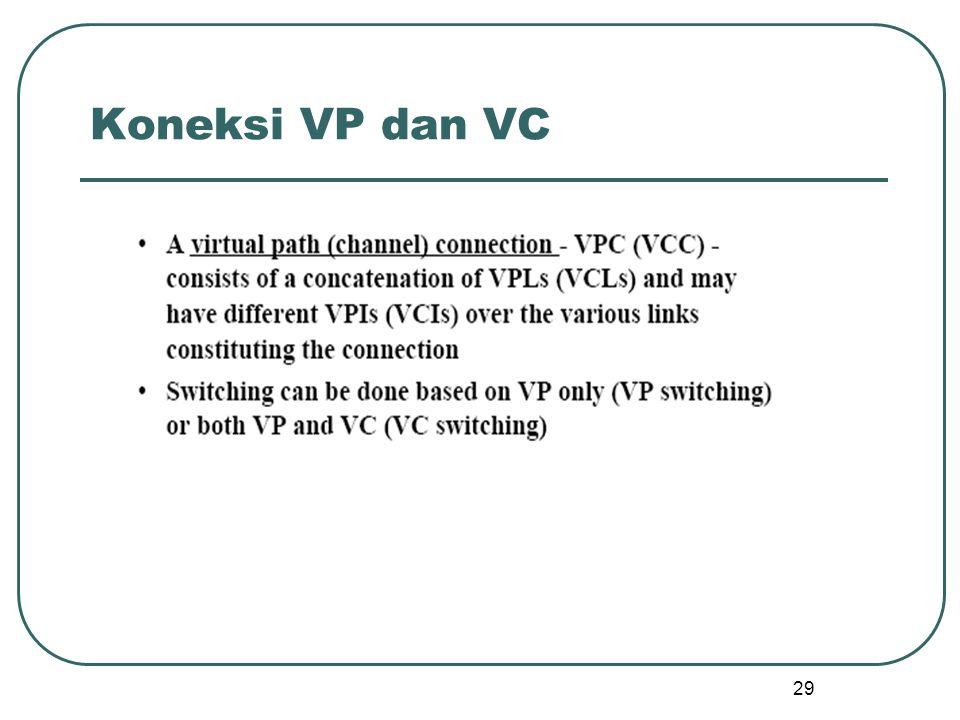 29 Koneksi VP dan VC