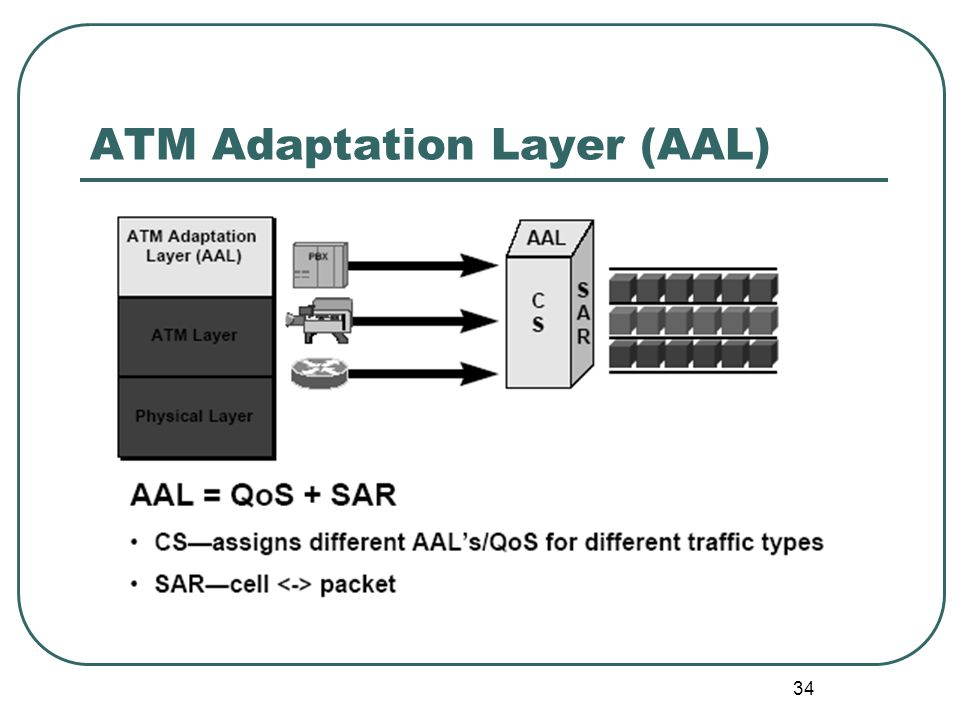 34 ATM Adaptation Layer (AAL)
