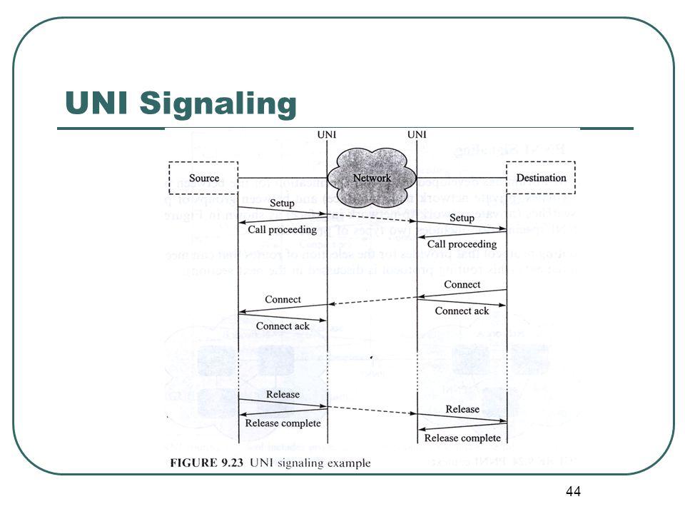 44 UNI Signaling