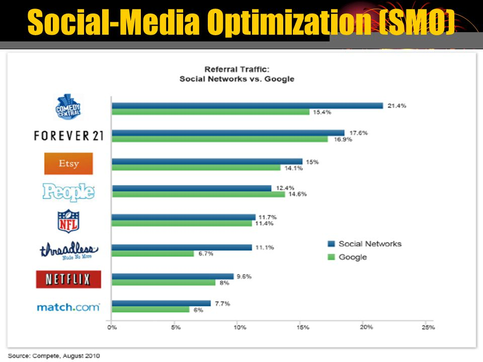 Social-Media Optimization (SMO)