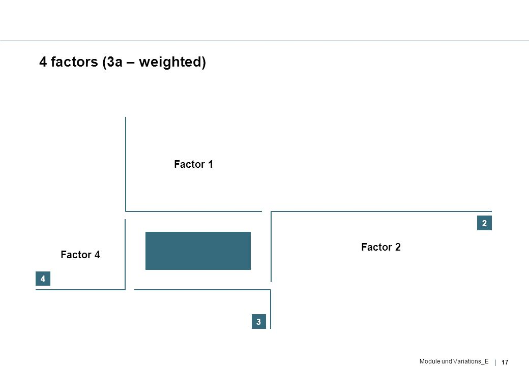 17 Module und Variations_E 4 factors (3a – weighted) 2 3 4 Factor 1 Factor 2 Factor 3 Factor 4