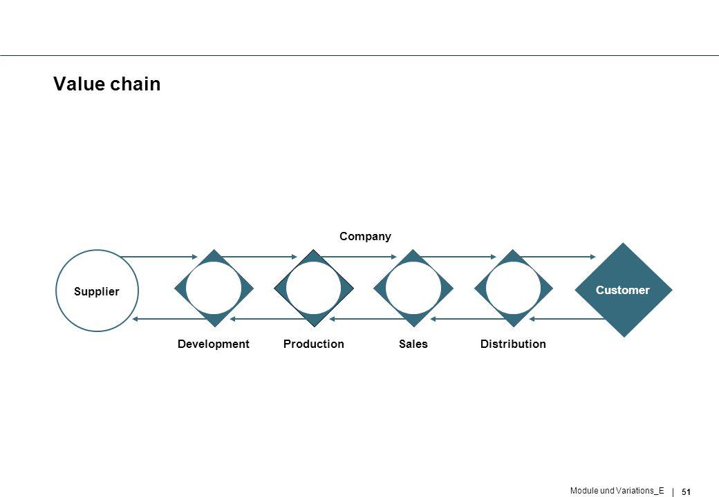 51 Module und Variations_E Value chain Customer Supplier DevelopmentProductionSalesDistribution Company