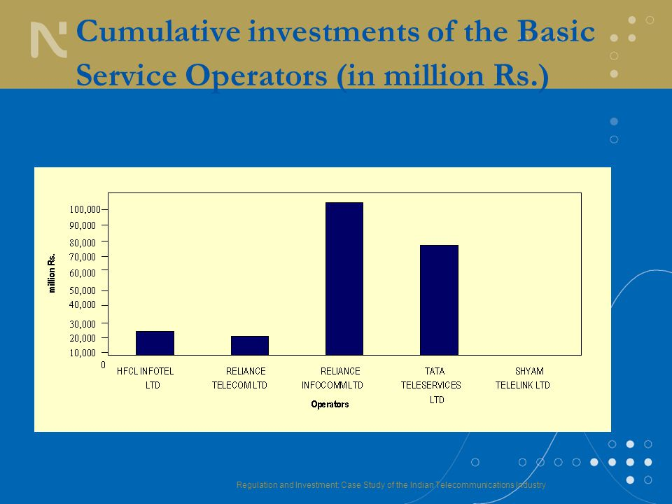 Regulation and Investment: Case Study of the Indian Telecommunications Industry Cumulative investments of the Basic Service Operators (in million Rs.)