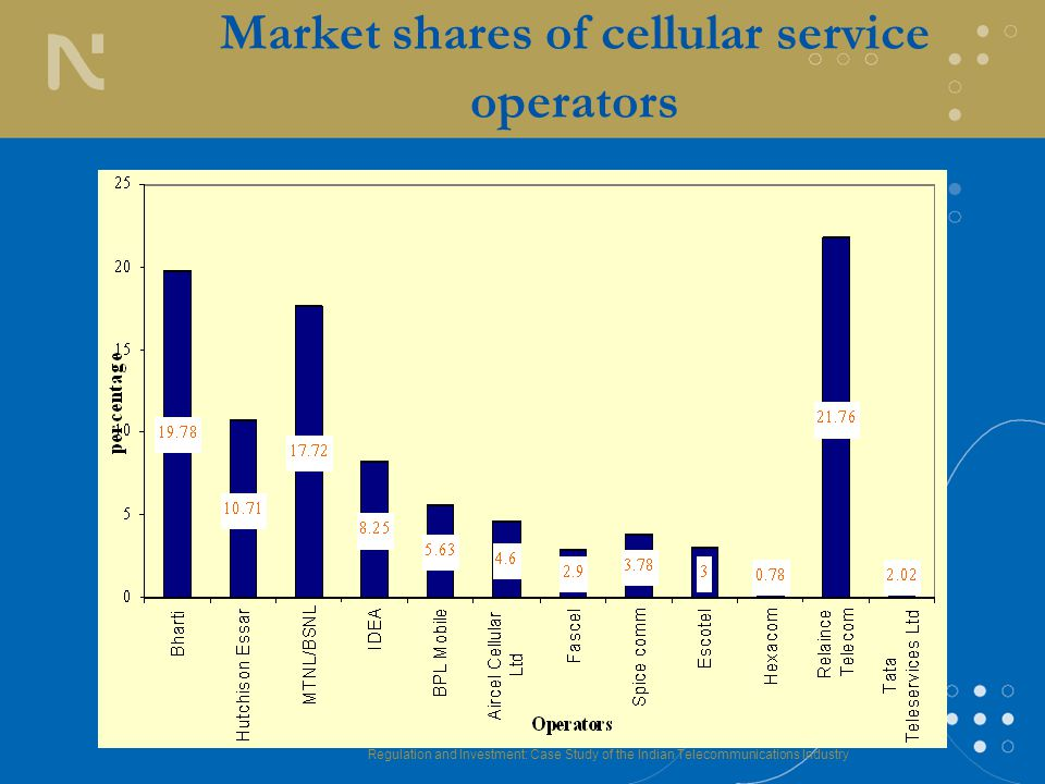 Regulation and Investment: Case Study of the Indian Telecommunications Industry Market shares of cellular service operators