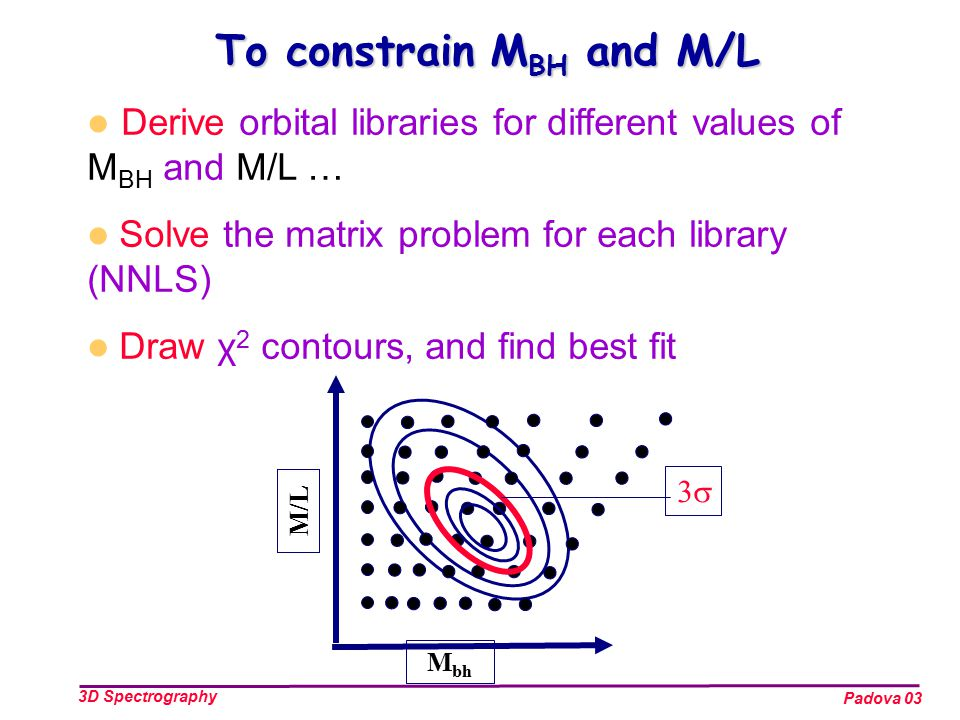 Padova 03 3D Spectrography To constrain M BH and M/L M bh M/L 33 Derive orbital libraries for different values of M BH and M/L … Solve the matrix problem for each library (NNLS) Draw χ 2 contours, and find best fit