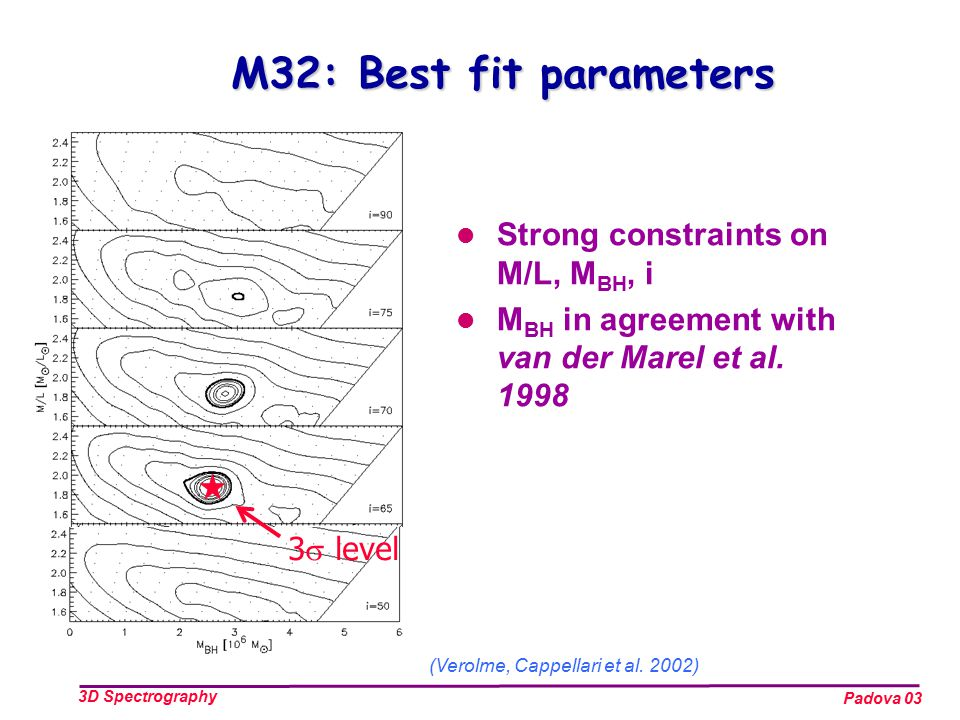 Padova 03 3D Spectrography M32: Best fit parameters Strong constraints on M/L, M BH, i M BH in agreement with van der Marel et al.