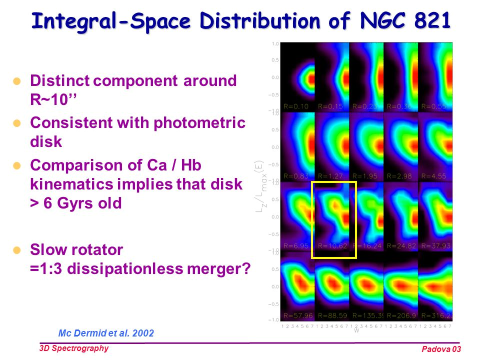 Padova 03 3D Spectrography Integral-Space Distribution of NGC 821 Distinct component around R~10'' Consistent with photometric disk Comparison of Ca / Hb kinematics implies that disk > 6 Gyrs old Slow rotator =1:3 dissipationless merger.