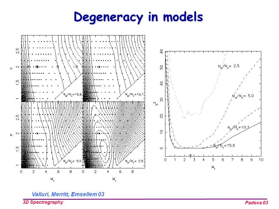 Padova 03 3D Spectrography Valluri, Merritt, Emsellem 03 Degeneracy in models