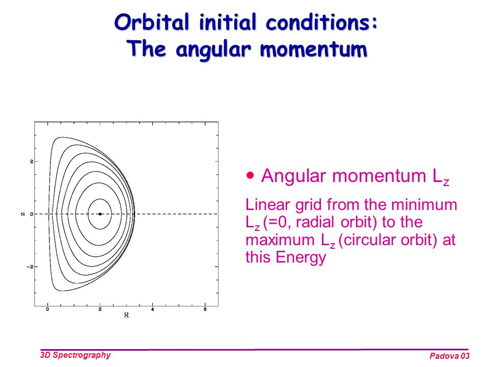 Padova 03 3D Spectrography Angular momentum L z Linear grid from the minimum L z (=0, radial orbit) to the maximum L z (circular orbit) at this Energy Orbital initial conditions: The angular momentum