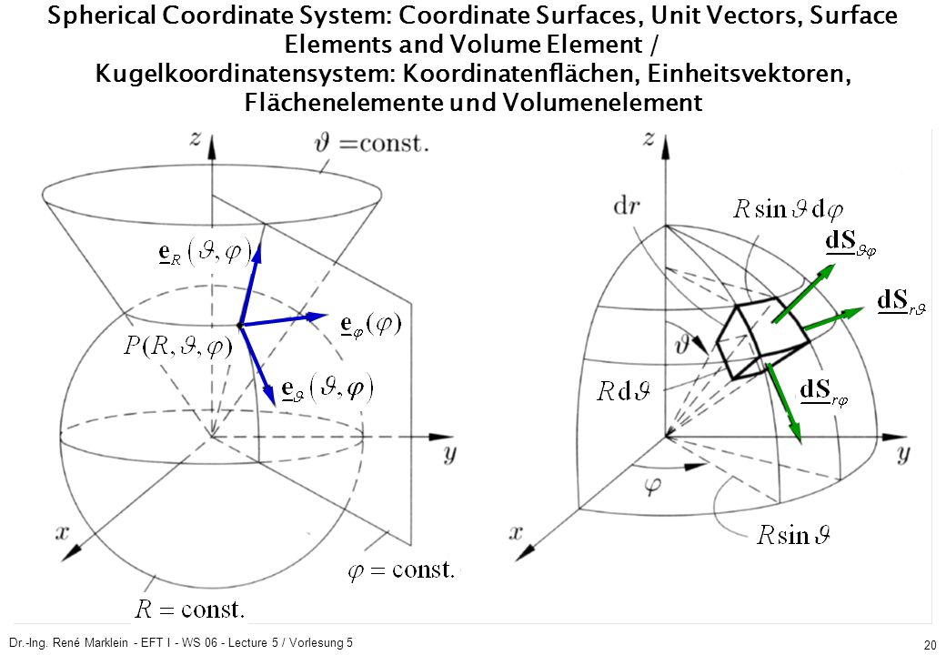Dr.-Ing. René Marklein - EFT I - WS 06 - Lecture 5 / Vorlesung 5 20 Spherical Coordinate System: Coordinate Surfaces, Unit Vectors, Surface Elements a