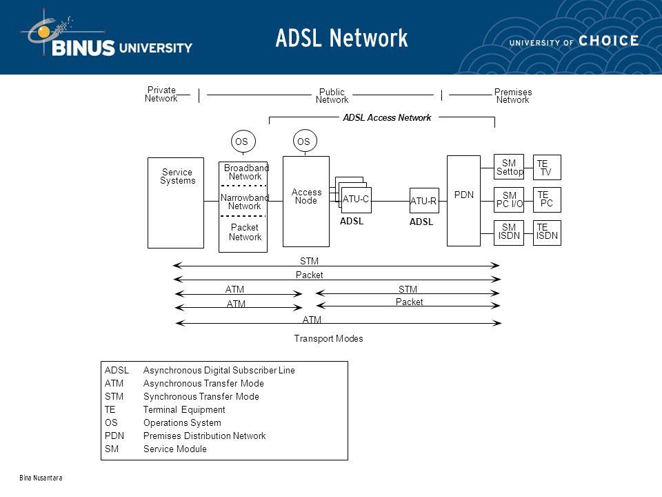 Bina Nusantara ADSL Network