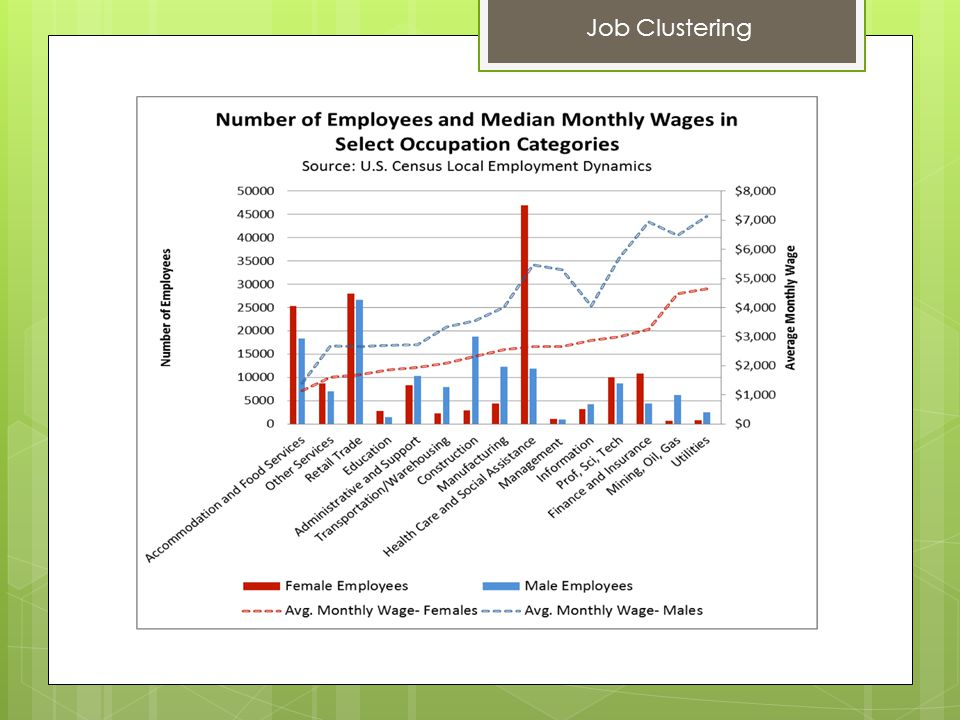Job Clustering