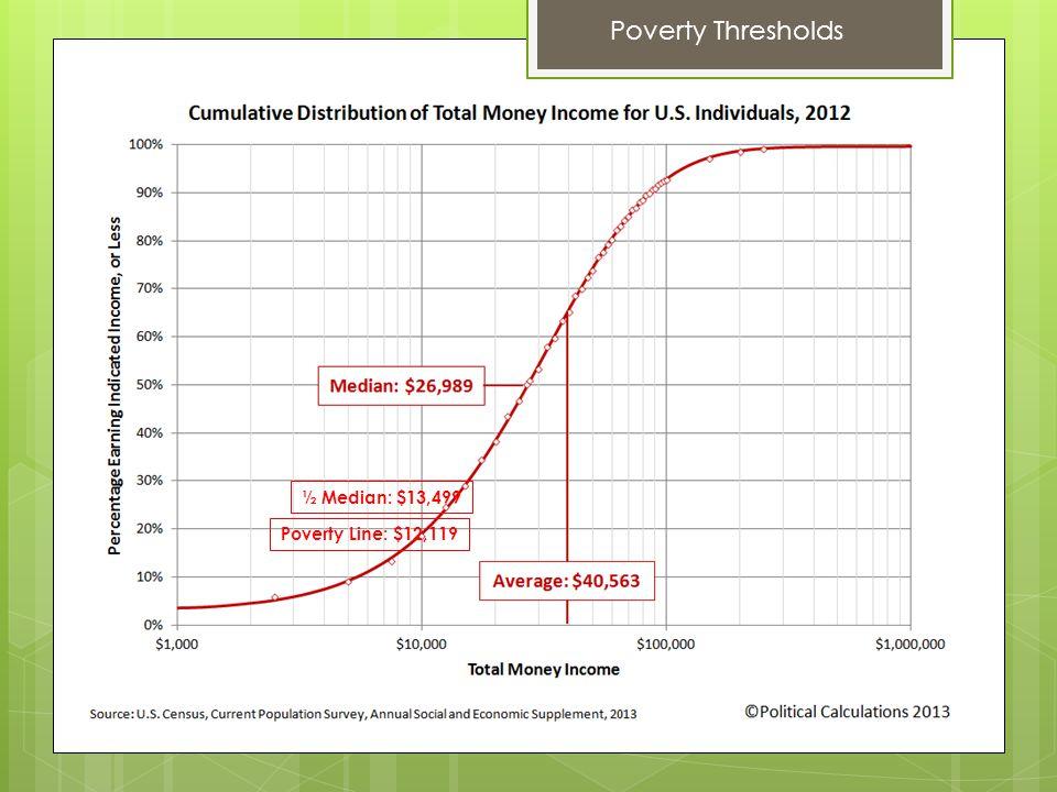 ½ Median: $13,499 Poverty Thresholds Poverty Line: $12,119