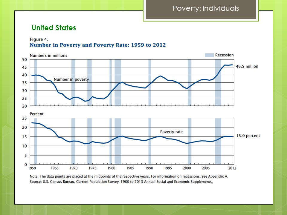Poverty: Individuals United States
