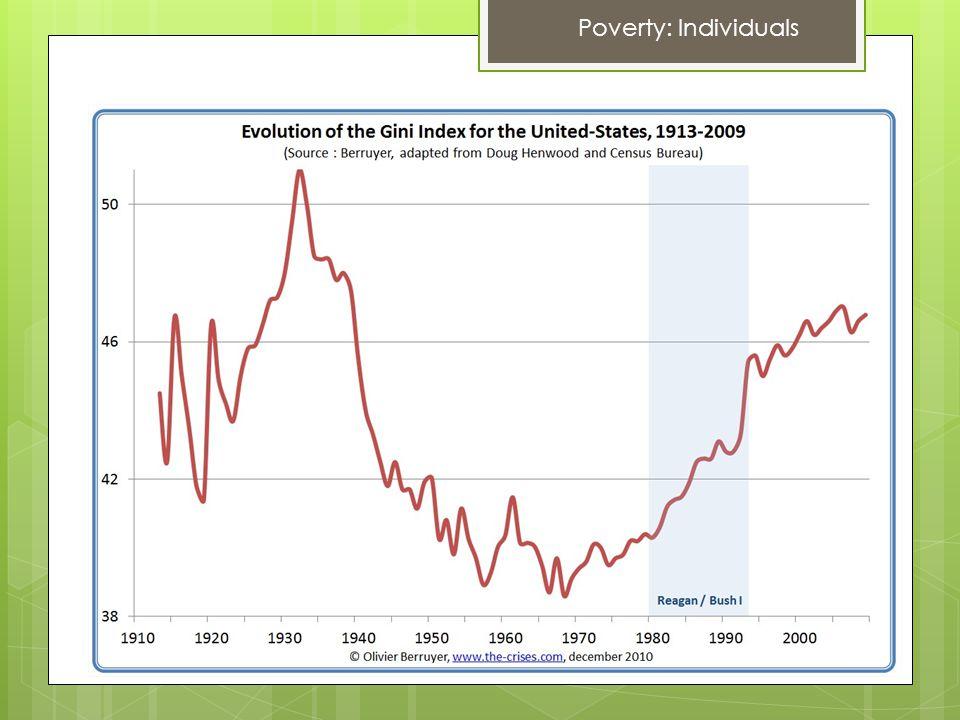 Poverty: Individuals