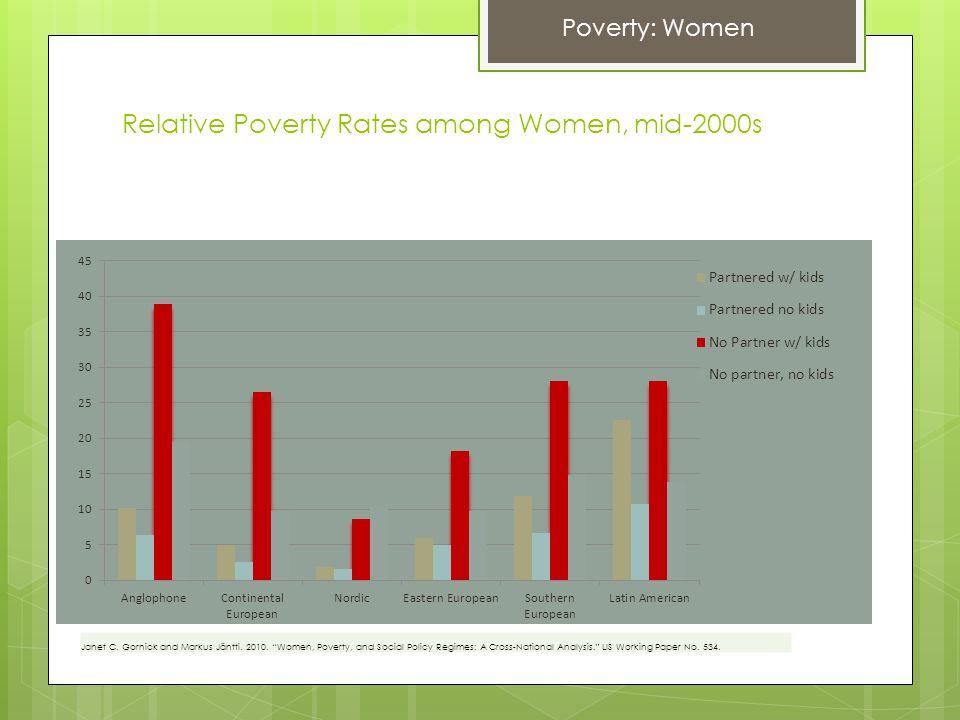 Relative Poverty Rates among Women, mid-2000s Poverty: Women Janet C.