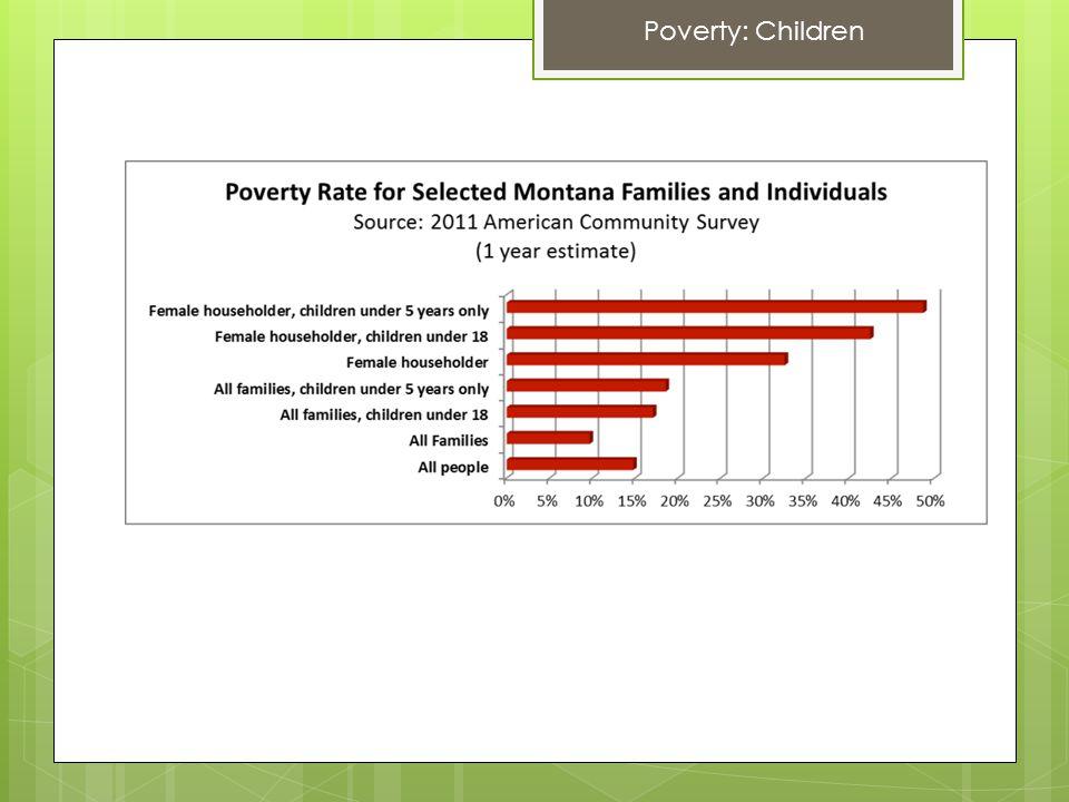Poverty: Children