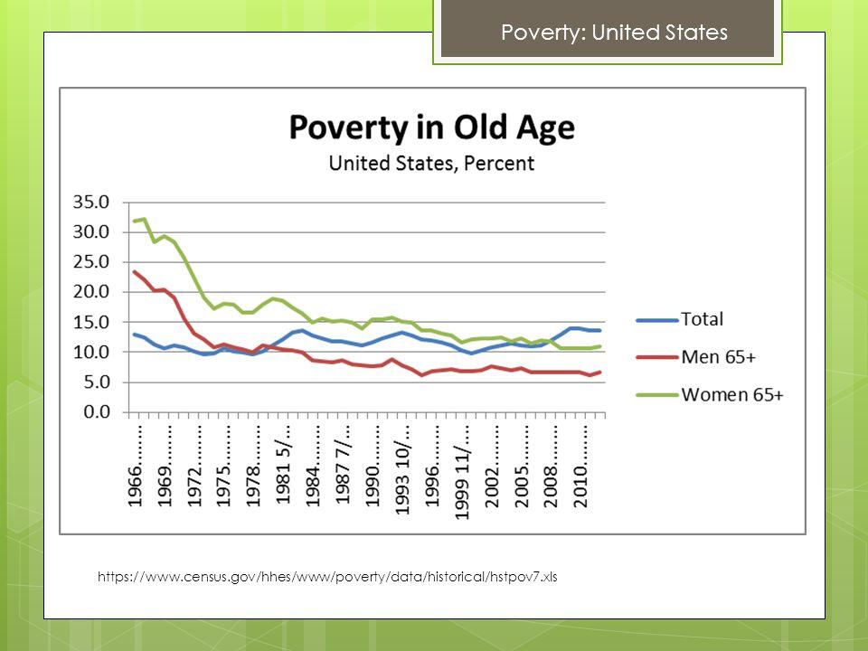 https://www.census.gov/hhes/www/poverty/data/historical/hstpov7.xls