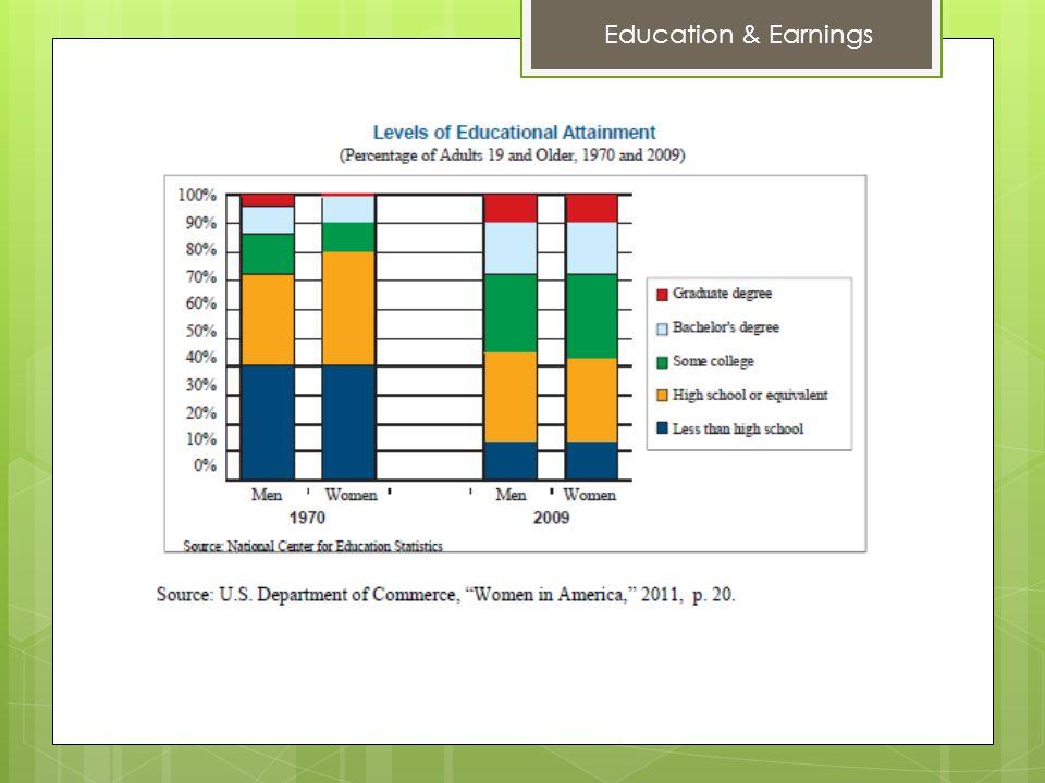 Education & Earnings