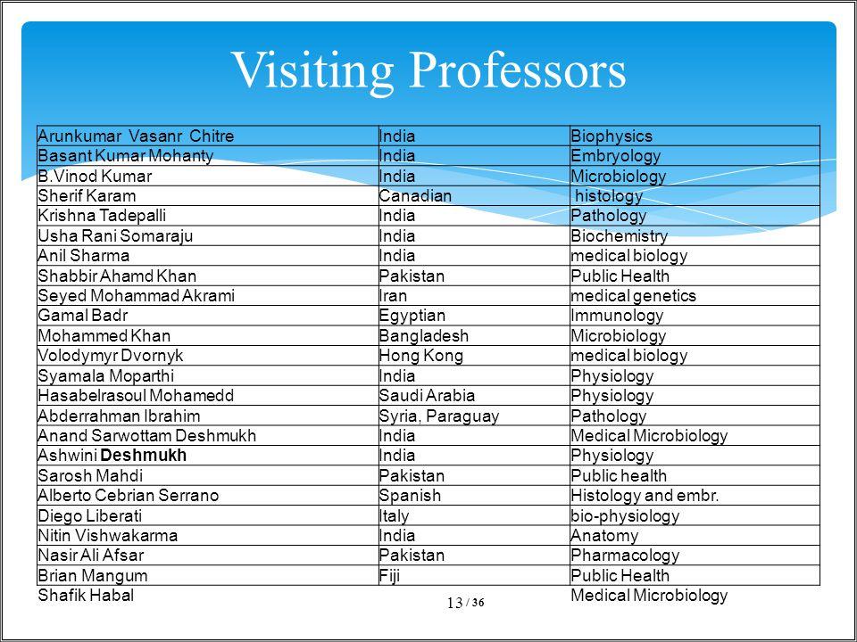 Visiting Professors / 36 13 Arunkumar Vasanr ChitreIndiaBiophysics Basant Kumar MohantyIndiaEmbryology B.Vinod KumarIndiaMicrobiology Sherif KaramCana