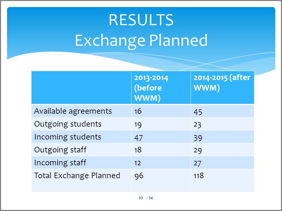 / 3633 RESULTS Exchange Planned 2013-2014 (before WWM) 2014-2015 (after WWM) Available agreements1645 Outgoing students1923 Incoming students4739 Outgoing staff1829 Incoming staff1227 Total Exchange Planned96118