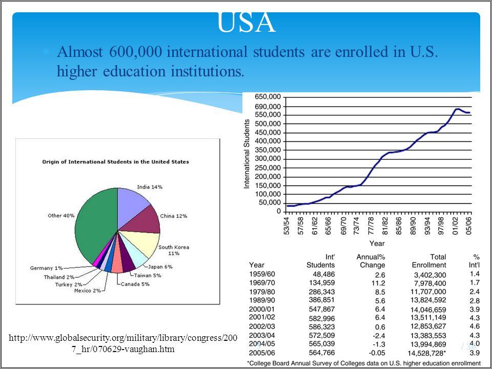 UK / 366 http://www.smuc.ac.uk/international/student-statistics.htm