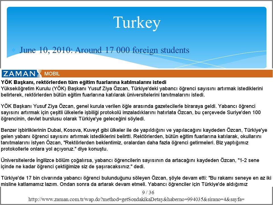 / 36 10 http://www.sabah.com.tr/Egitim/2012/02/22/turkiyede-yabanci-ogrenci-sayisi-artiyor  February 2012: Around 26 000 foreign students
