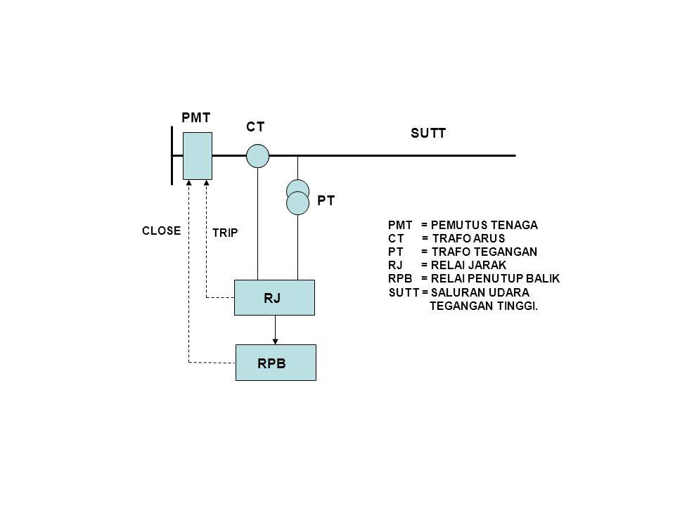 SUTT PMT RJ RPB CT PT TRIP CLOSE PMT = PEMUTUS TENAGA CT = TRAFO ARUS PT = TRAFO TEGANGAN RJ = RELAI JARAK RPB = RELAI PENUTUP BALIK SUTT = SALURAN UDARA TEGANGAN TINGGI.