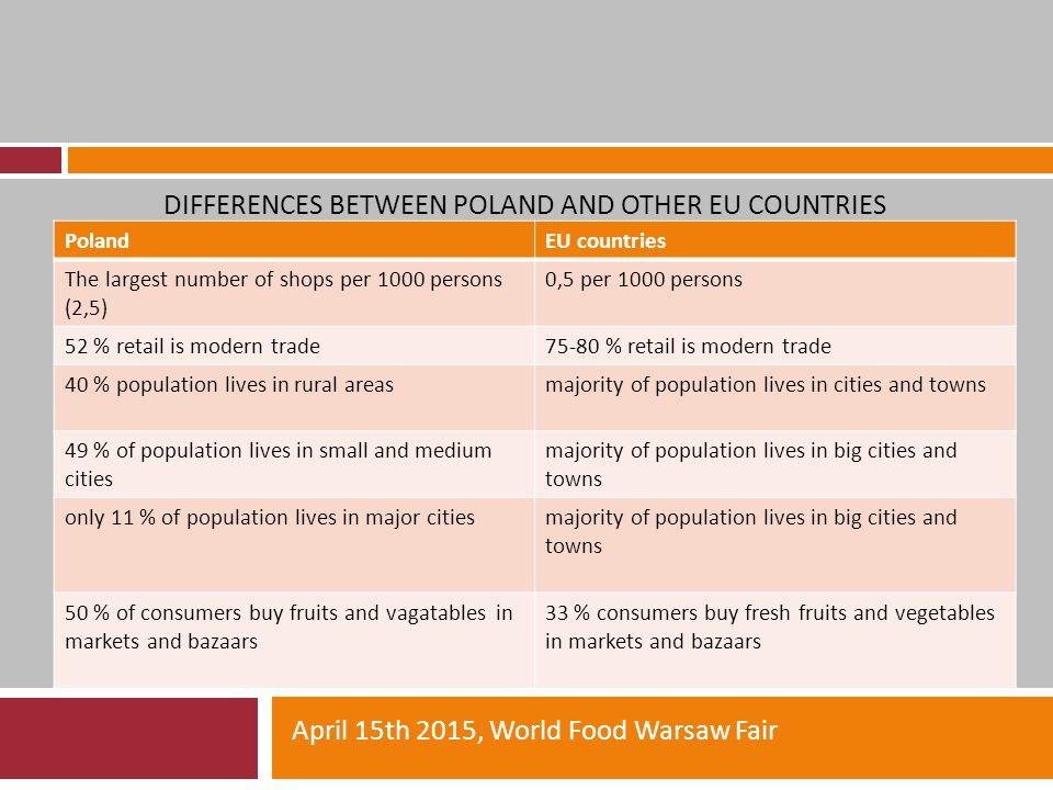 DIFFERENCES BETWEEN POLAND AND OTHER EU COUNTRIES April 15th 2015, World Food Warsaw Fair PolandEU countries The largest number of shops per 1000 persons (2,5) 0,5 per 1000 persons 52 % retail is modern trade75-80 % retail is modern trade 40 % population lives in rural areasmajority of population lives in cities and towns 49 % of population lives in small and medium cities majority of population lives in big cities and towns only 11 % of population lives in major citiesmajority of population lives in big cities and towns 50 % of consumers buy fruits and vagatables in markets and bazaars 33 % consumers buy fresh fruits and vegetables in markets and bazaars