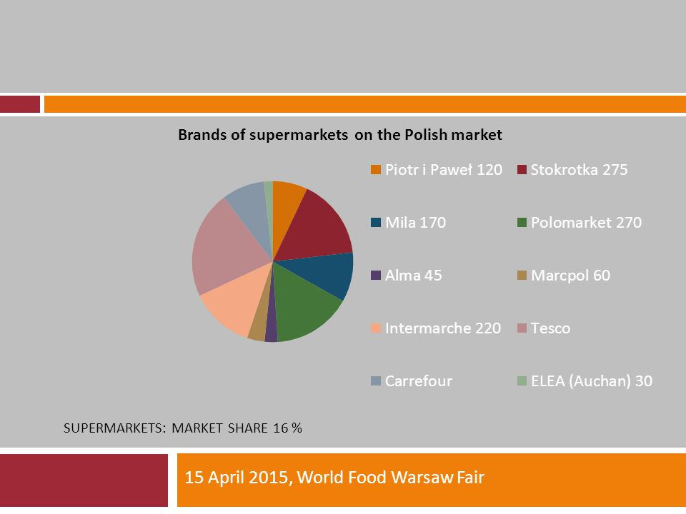 SUPERMARKETS: MARKET SHARE 16 % 15 April 2015, World Food Warsaw Fair