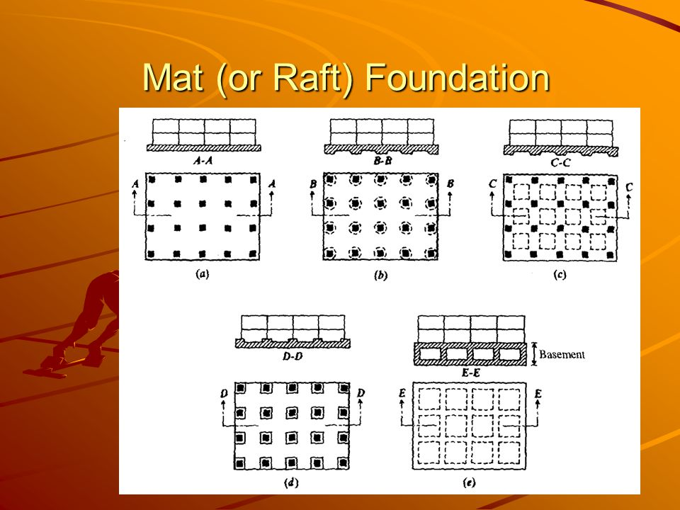 Mat (or Raft) Foundation