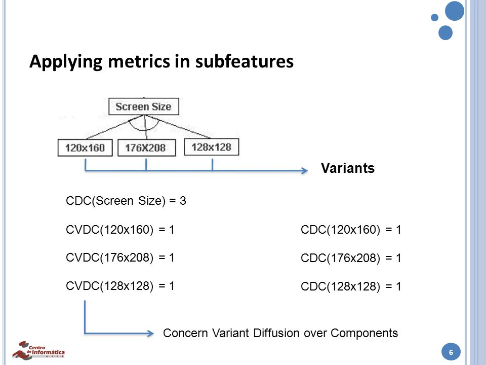 6 Applying metrics in subfeatures CDC(Screen Size) = 3 CDC(120x160) = 1 CDC(176x208) = 1 CDC(128x128) = 1 Variants CVDC(120x160) = 1 CVDC(176x208) = 1 CVDC(128x128) = 1 Concern Variant Diffusion over Components