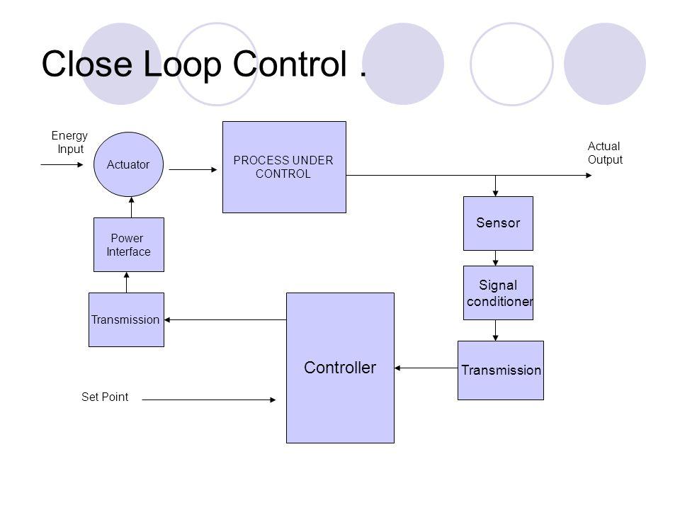 Close Loop Control. Actuator PROCESS UNDER CONTROL Sensor Signal conditioner Transmission Controller Power Interface Transmission Energy Input Set Poi