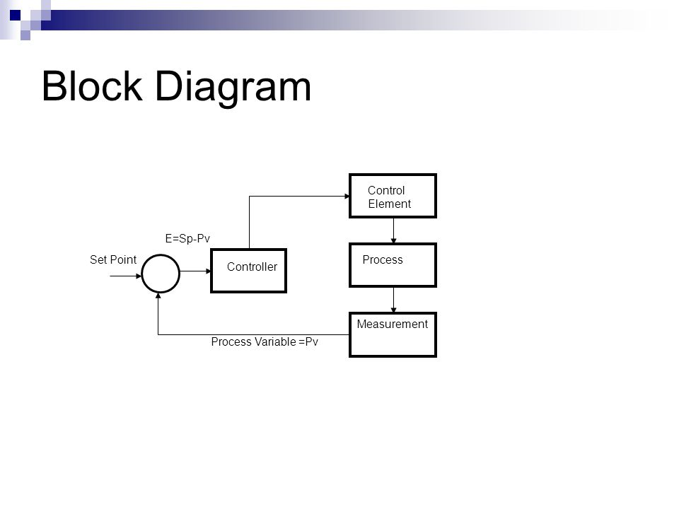 Block Diagram Set Point Controller Control Element Process Measurement E=Sp-Pv Process Variable =Pv