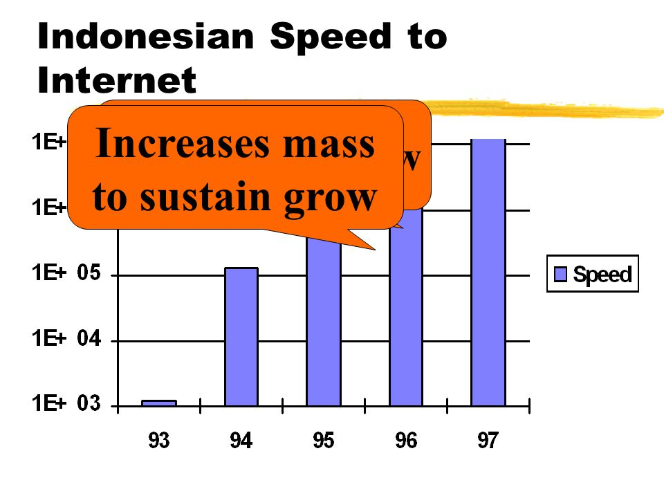 Indonesian Speed to Internet Exponential Grow Increases mass to sustain grow